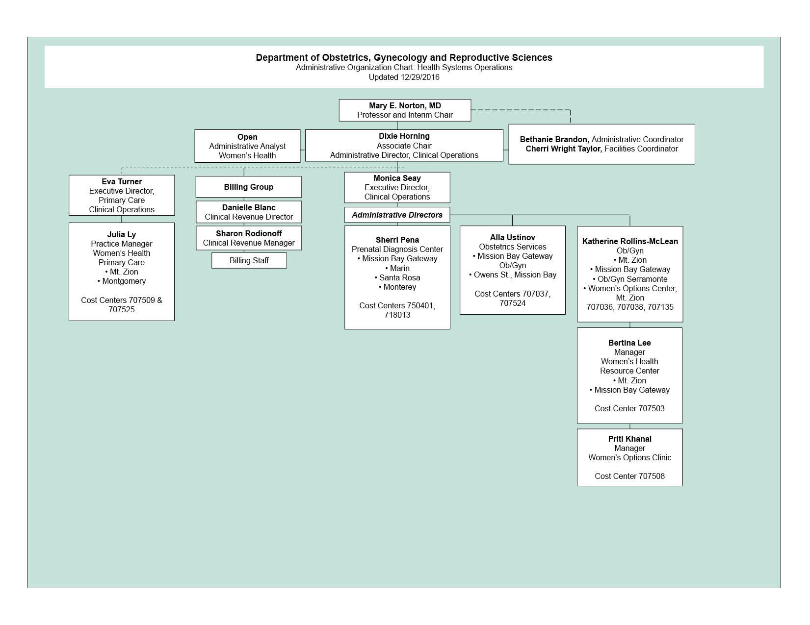 ObGynRS Clinical Operations Organizational Chart