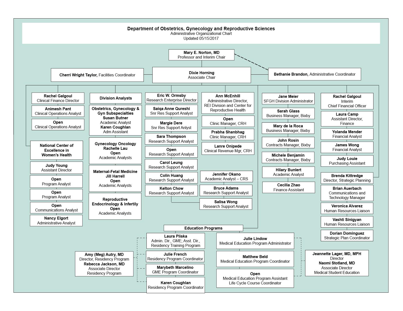 Administrative Organizational Chart, 051517