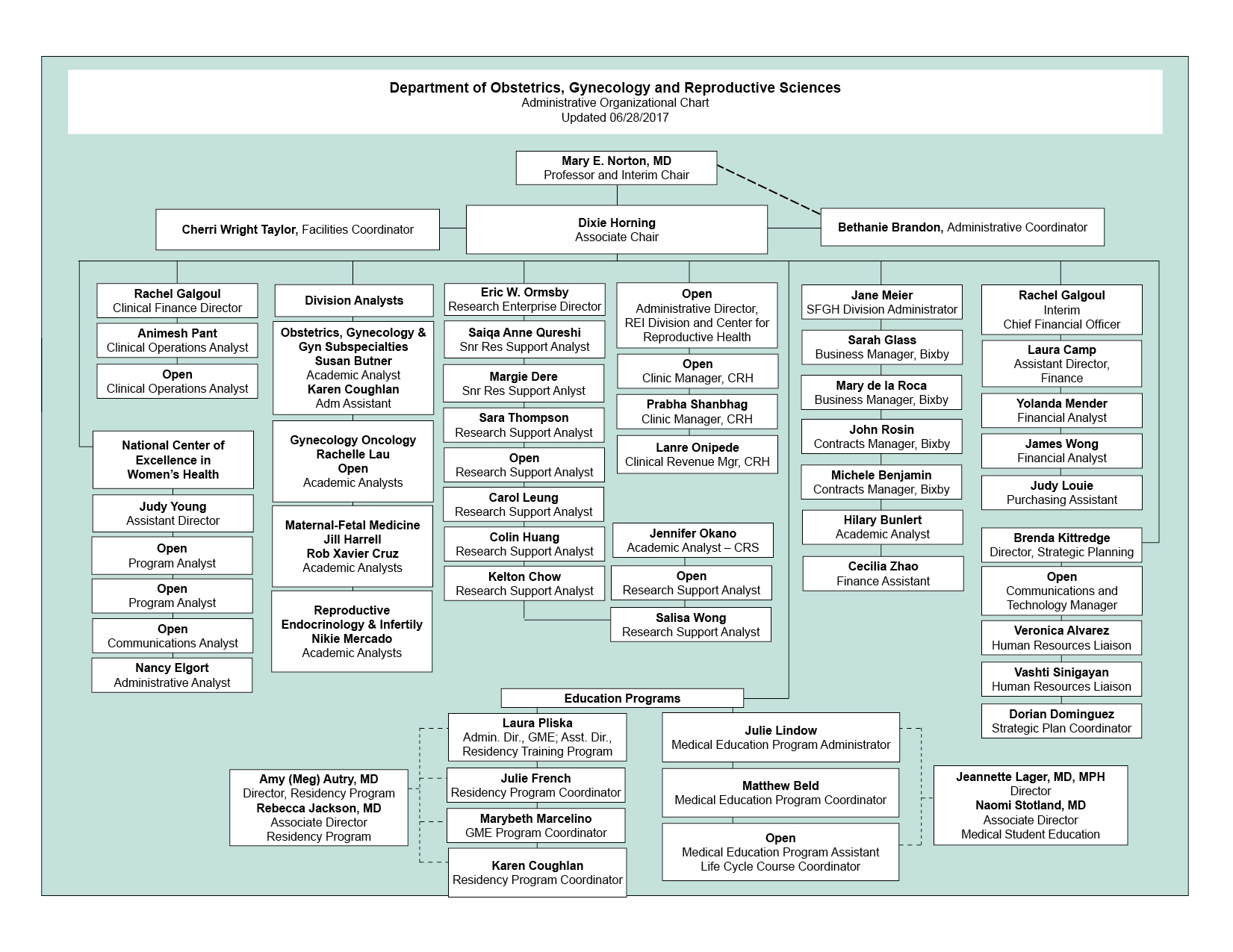UCSF ObGynRS Administrative Org Chart